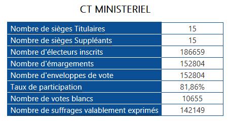résultats comité technique ministériel 2018 ministère de l'intérieur police nationale élections professionnelles