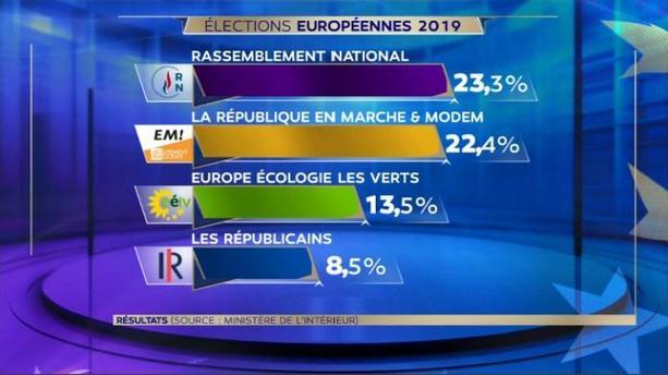 résultats européennes 2019