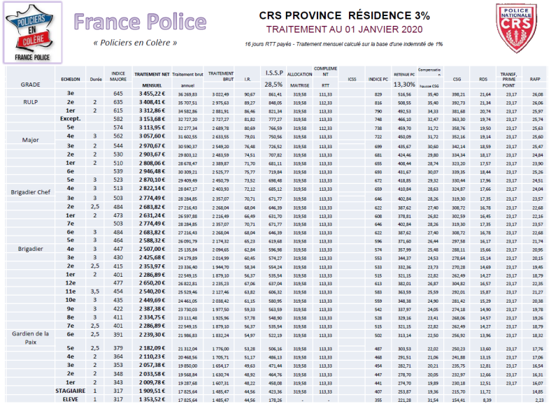 salaires crs 3