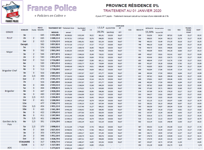 salaires province 0