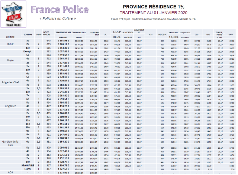 salaires province 1