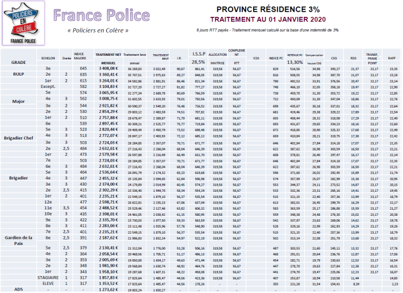 salaires province 3